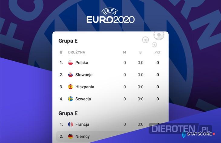 Szanse zawodników Bayernu na EURO 2020